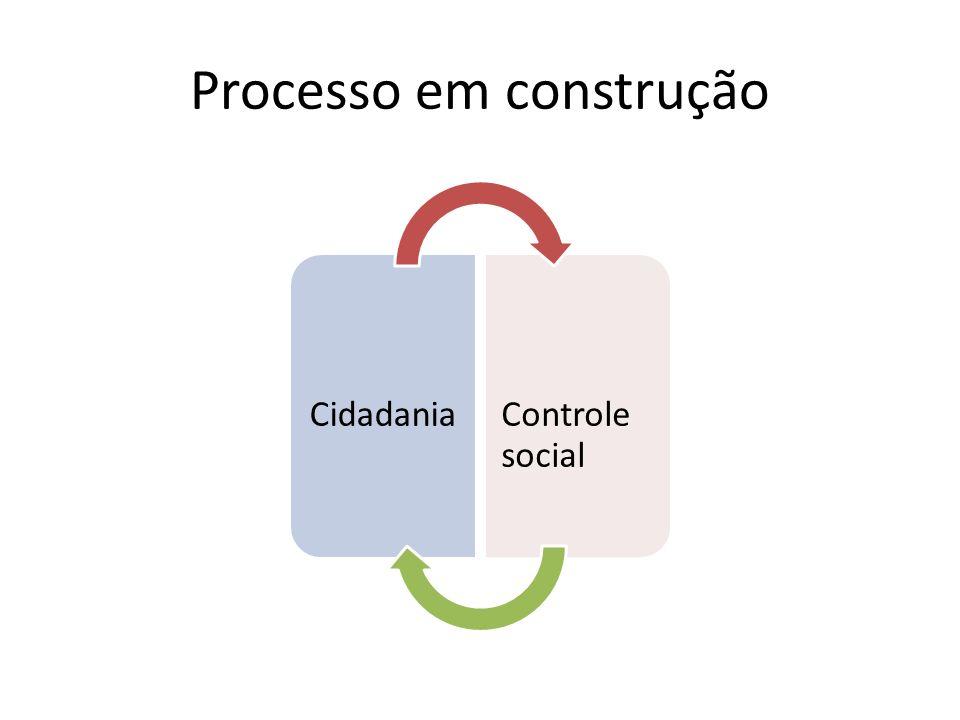 Processo em construção Cidadania Control e social