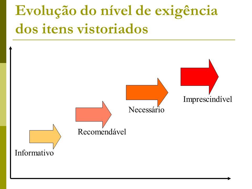 Evolução do nível de exigência dos itens vistoriados Informativo Recomendável Necessário Imprescindível