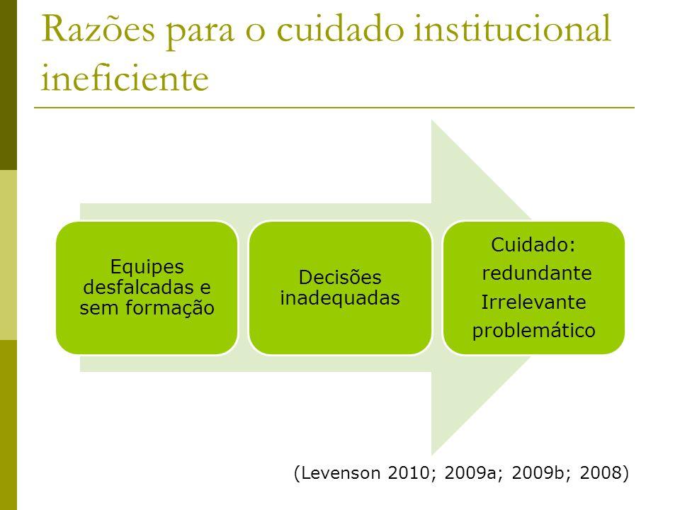 Razões para o cuidado institucional ineficiente Equipes desfalcadas e sem formação Decisões inadequadas Cuidado: redundante Irrelevante problemático (