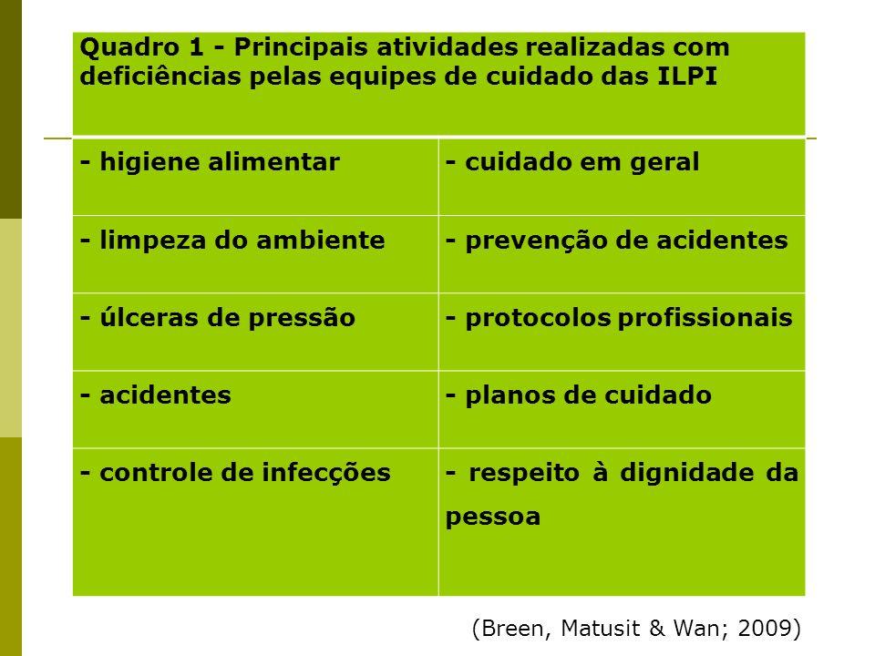 Quadro 1 - Principais atividades realizadas com deficiências pelas equipes de cuidado das ILPI - higiene alimentar- cuidado em geral - limpeza do ambi
