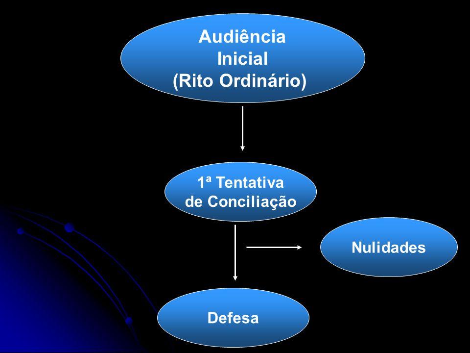 Audiência Inicial (Rito Ordinário) 1ª Tentativa de Conciliação Defesa Nulidades