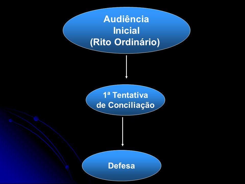 Audiência Inicial (Rito Ordinário) 1ª Tentativa de Conciliação Defesa