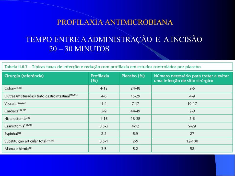 PROFILAXIA ANTIMICROBIANA TEMPO ENTRE A ADMINISTRAÇÃO E A INCISÃO 20 – 30 MINUTOS