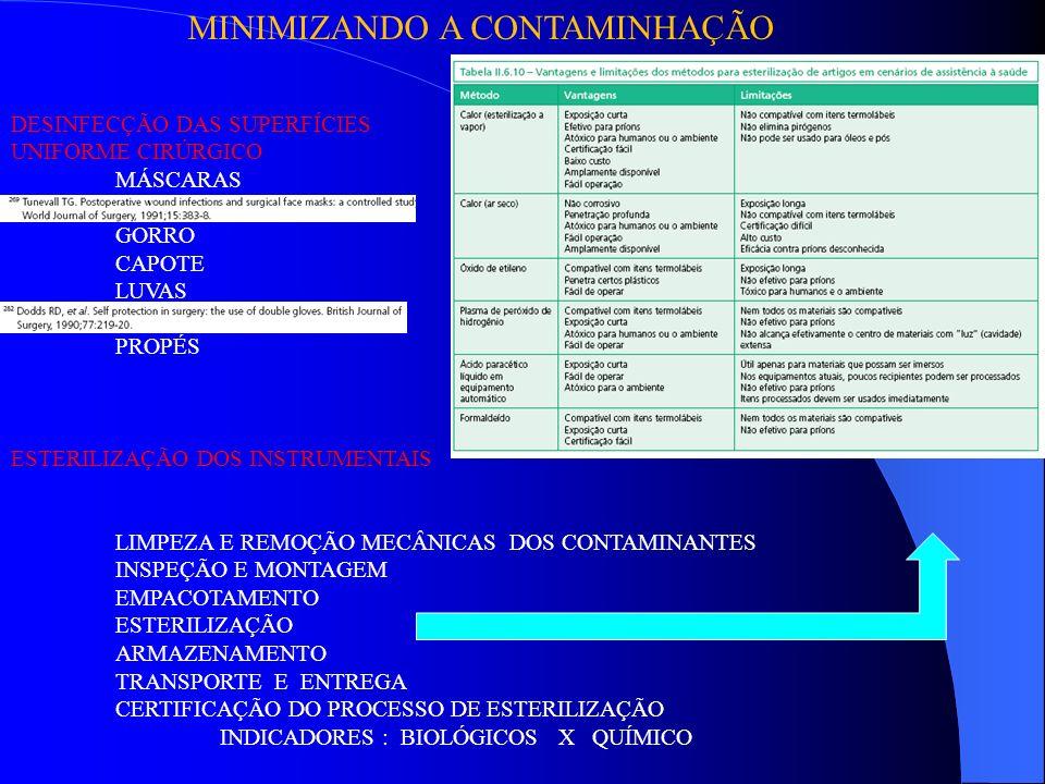 MINIMIZANDO A CONTAMINHAÇÃO DESINFECÇÃO DAS SUPERFÍCIES UNIFORME CIRÚRGICO MÁSCARAS GORRO CAPOTE LUVAS PROPÉS ESTERILIZAÇÃO DOS INSTRUMENTAIS LIMPEZA