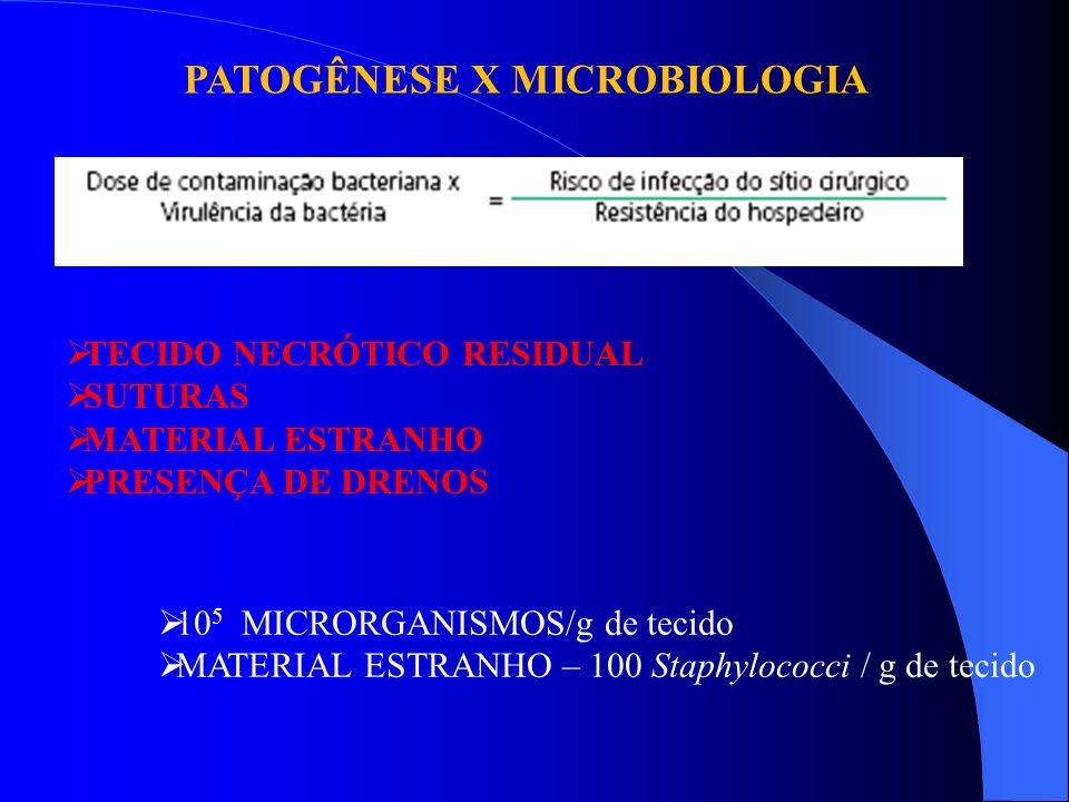 PATOGÊNESE X MICROBIOLOGIA TECIDO NECRÓTICO RESIDUAL SUTURAS MATERIAL ESTRANHO PRESENÇA DE DRENOS 10 5 MICRORGANISMOS/g de tecido MATERIAL ESTRANHO –