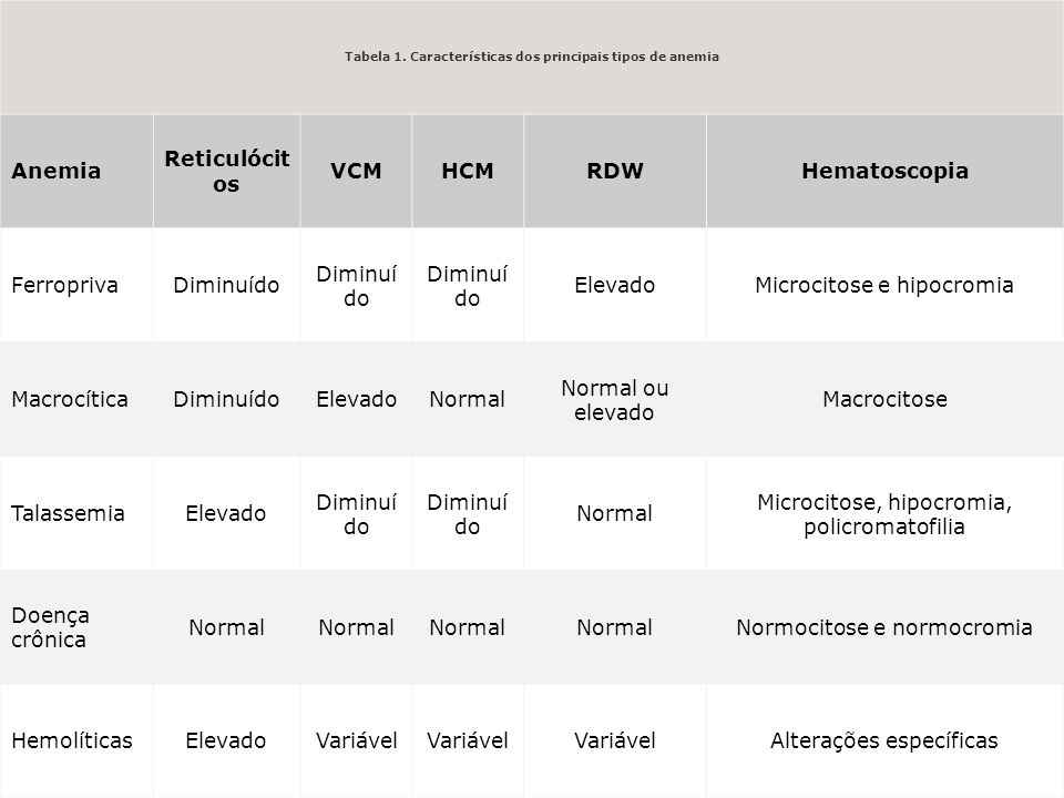 Tabela 1. Características dos principais tipos de anemia Anemia Reticulócit os VCMHCMRDWHematoscopia FerroprivaDiminuído ElevadoMicrocitose e hipocrom