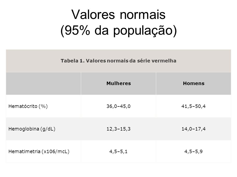 Valores normais (95% da população) Tabela 1. Valores normais da série vermelha MulheresHomens Hematócrito (%)36,0–45,041,5–50,4 Hemoglobina (g/dL)12,3
