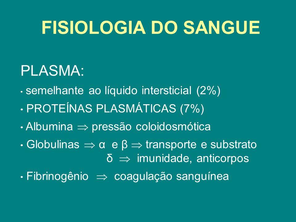 FISIOLOGIA DO SANGUE PLASMA: semelhante ao líquido intersticial (2%) PROTEÍNAS PLASMÁTICAS (7%) Albumina pressão coloidosmótica Globulinas α e β trans