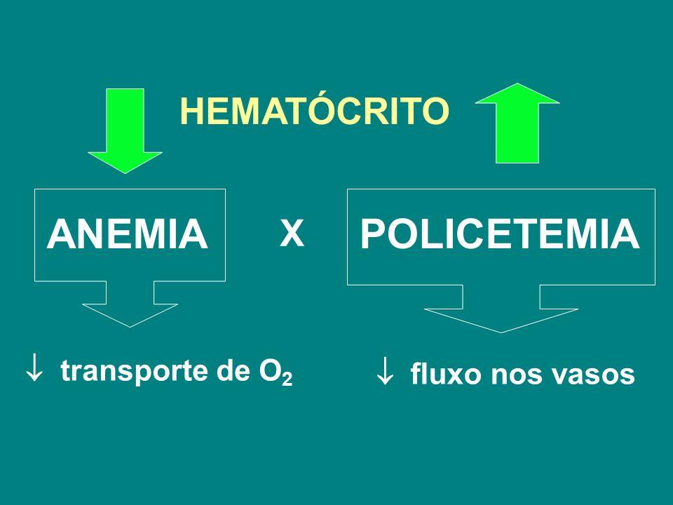 fluxo nos vasos X transporte de O 2 ANEMIA HEMATÓCRITO POLICETEMIA