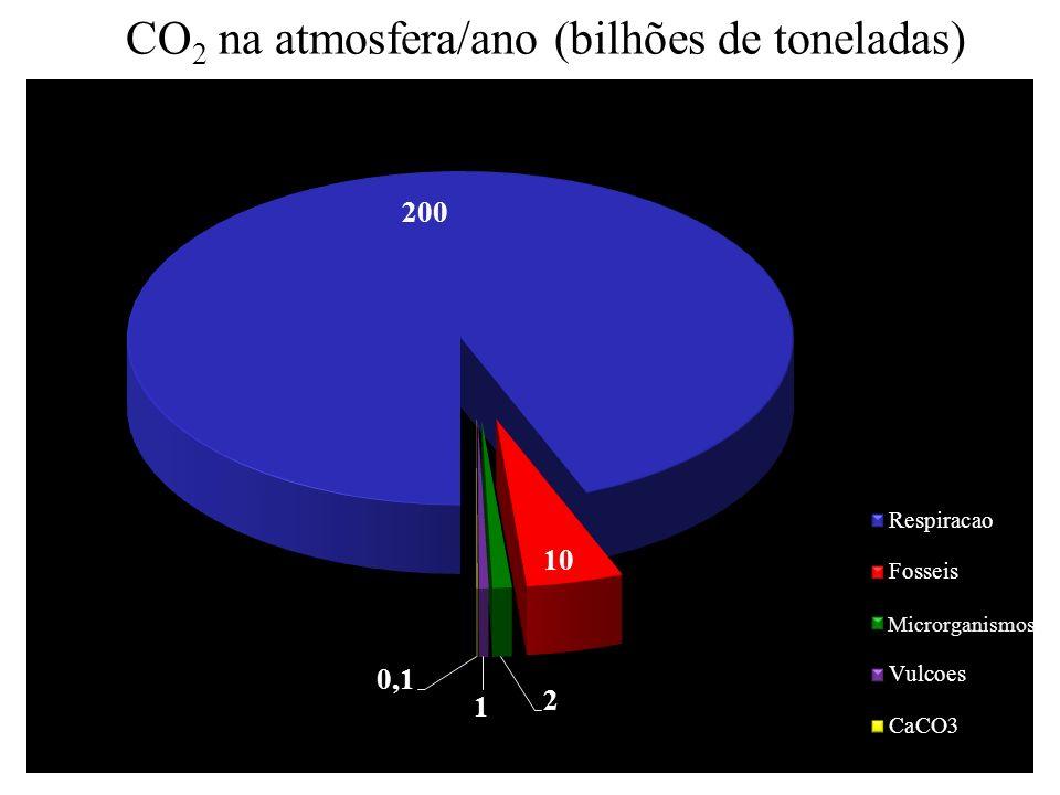 CO 2 na atmosfera/ano (bilhões de toneladas) Microrganismos