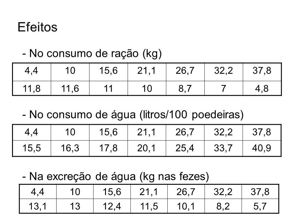 Efeitos 4,41015,621,126,732,237,8 11,811,611108,774,8 4,41015,621,126,732,237,8 15,516,317,820,125,433,740,9 - No consumo de ração (kg) - No consumo d