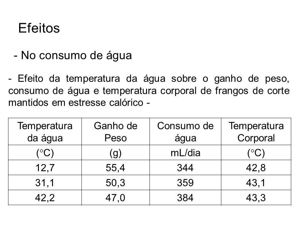 Efeitos - No consumo de água - Efeito da temperatura da água sobre o ganho de peso, consumo de água e temperatura corporal de frangos de corte mantido