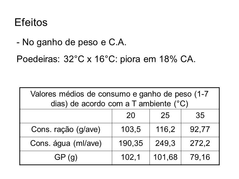 Efeitos - No ganho de peso e C.A. Poedeiras: 32°C x 16°C: piora em 18% CA. Valores médios de consumo e ganho de peso (1-7 dias) de acordo com a T ambi