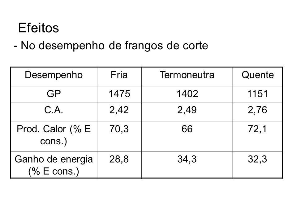 Efeitos - No desempenho de frangos de corte DesempenhoFriaTermoneutraQuente GP147514021151 C.A.2,422,492,76 Prod. Calor (% E cons.) 70,36672,1 Ganho d