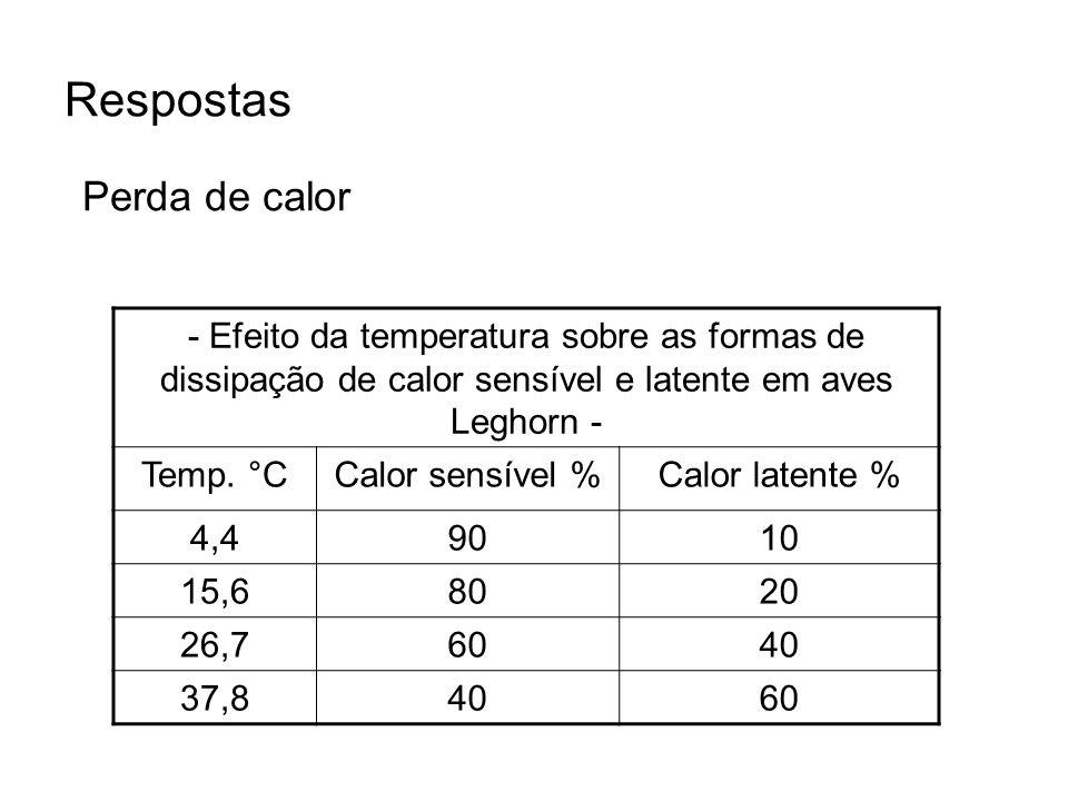 Respostas Perda de calor - Efeito da temperatura sobre as formas de dissipação de calor sensível e latente em aves Leghorn - Temp. °CCalor sensível %C