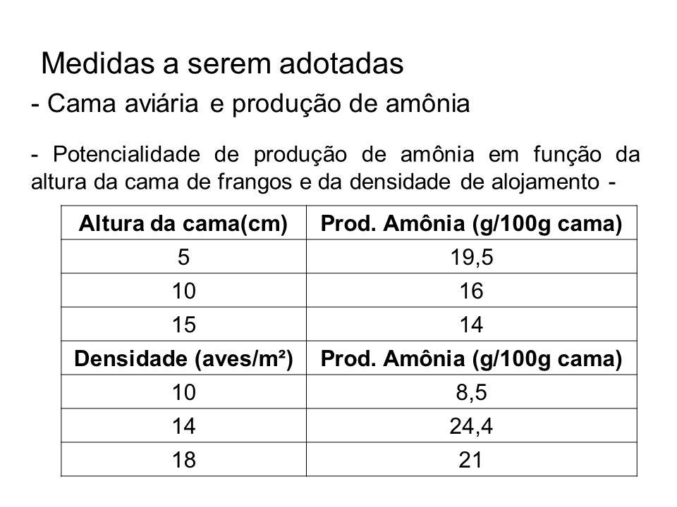 Medidas a serem adotadas - Cama aviária e produção de amônia Altura da cama(cm) Prod. Amônia (g/100g cama) 519,5 1016 1514 Densidade (aves/m²)Prod. Am