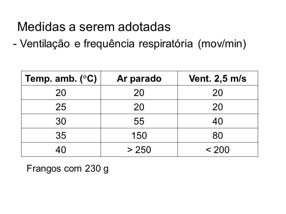Medidas a serem adotadas - Ventilação e frequência respiratória (mov/min) Temp. amb. (°C) Ar paradoVent. 2,5 m/s 20 2520 305540 3515080 40> 250< 200 F