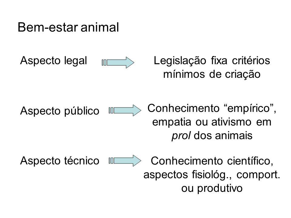 Bem-estar animal Aspecto público Aspecto legal Aspecto técnico Legislação fixa critérios mínimos de criação Conhecimento empírico, empatia ou ativismo