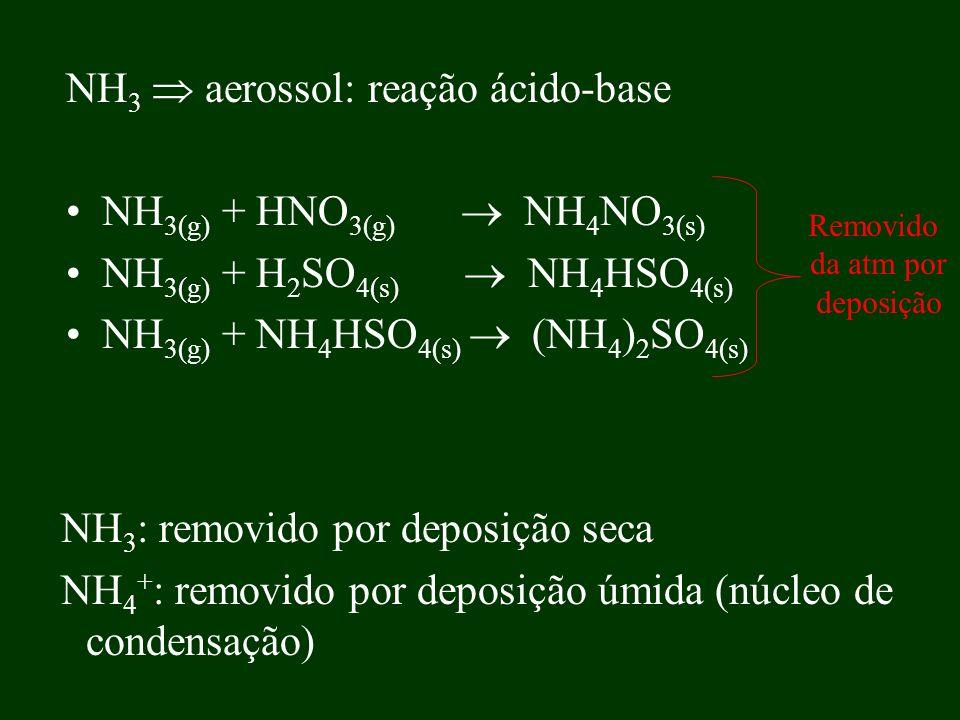 NH 3 aerossol: reação ácido-base NH 3(g) + HNO 3(g) NH 4 NO 3(s) NH 3(g) + H 2 SO 4(s) NH 4 HSO 4(s) NH 3(g) + NH 4 HSO 4(s) (NH 4 ) 2 SO 4(s) Removid