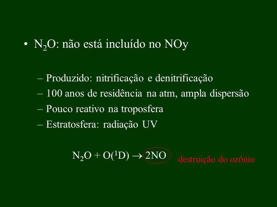 N 2 O: não está incluído no NOy –Produzido: nitrificação e denitrificação –100 anos de residência na atm, ampla dispersão –Pouco reativo na troposfera