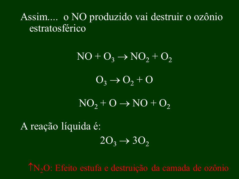 Assim.... o NO produzido vai destruir o ozônio estratosférico NO + O 3 NO 2 + O 2 O 3 O 2 + O NO 2 + O NO + O 2 A reação líquida é: 2O 3 3O 2 N 2 O: E