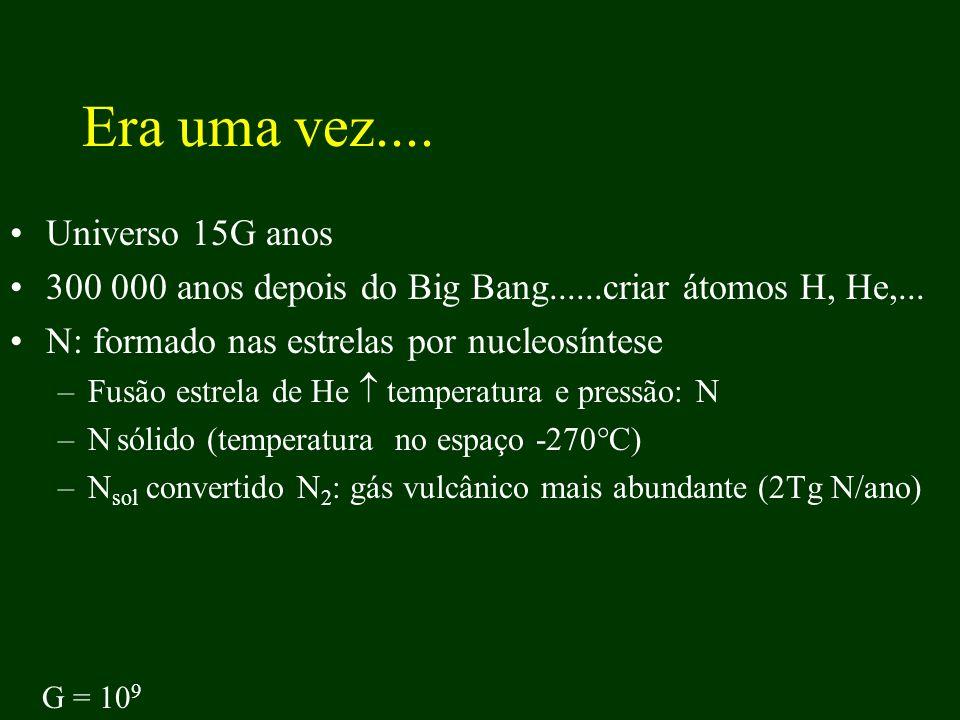 Destino dos gases Atmosfera vs.deposição...