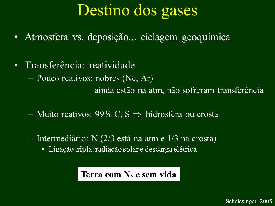 Destino dos gases Atmosfera vs. deposição... ciclagem geoquímica Transferência: reatividade –Pouco reativos: nobres (Ne, Ar) ainda estão na atm, não s
