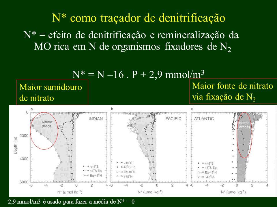 N* como traçador de denitrificação N* = efeito de denitrificação e remineralização da MO rica em N de organismos fixadores de N 2 N* = N –16. P + 2,9