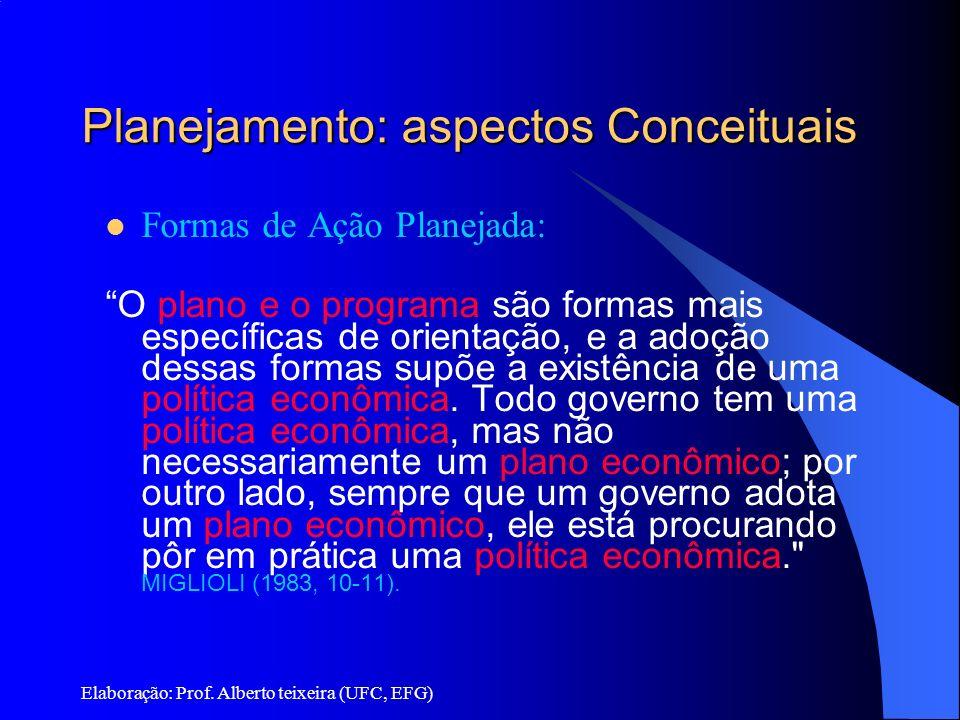 Elaboração: Prof. Alberto teixeira (UFC, EFG) Planejamento: aspectos Conceituais Formas de Ação Planejada: O plano e o programa são formas mais especí