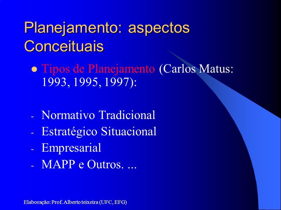 Elaboração: Prof. Alberto teixeira (UFC, EFG) Planejamento: aspectos Conceituais Tipos de Planejamento (Carlos Matus: 1993, 1995, 1997): - Normativo T