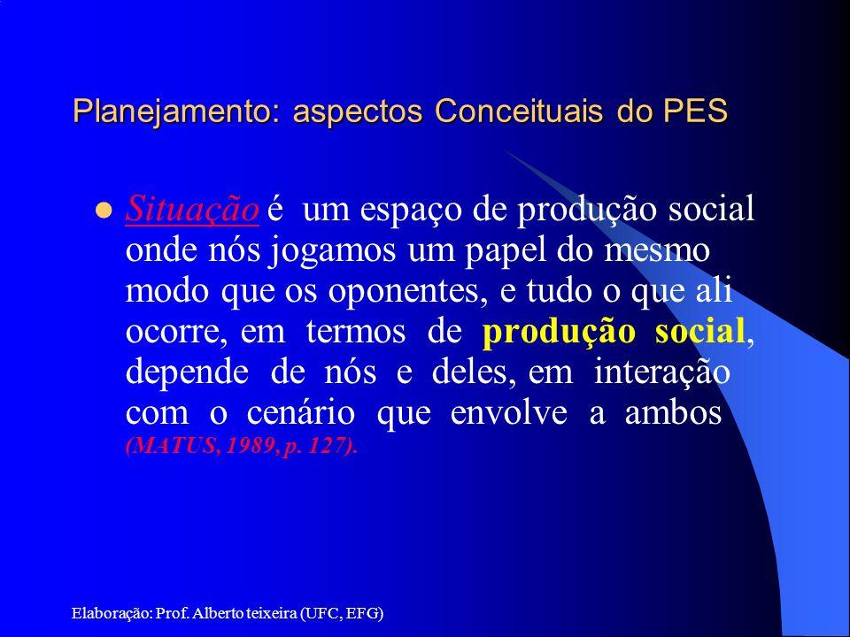 Elaboração: Prof. Alberto teixeira (UFC, EFG) Planejamento: aspectos Conceituais do PES Situação é um espaço de produção social onde nós jogamos um pa