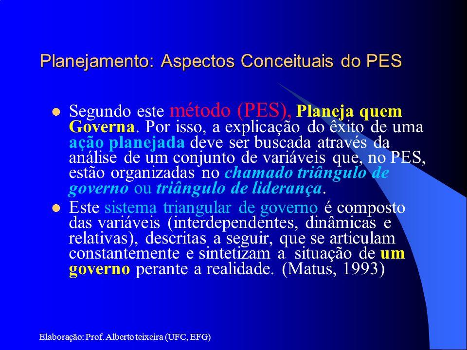 Elaboração: Prof. Alberto teixeira (UFC, EFG) Planejamento: Aspectos Conceituais do PES Segundo este método (PES), Planeja quem Governa. Por isso, a e