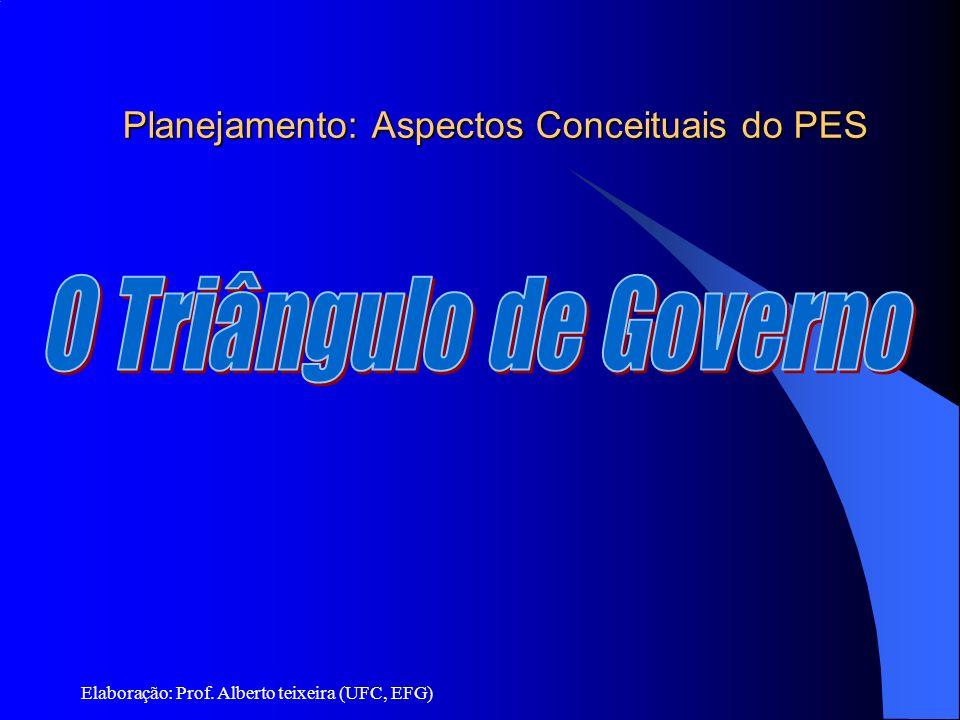 Elaboração: Prof. Alberto teixeira (UFC, EFG) Planejamento: Aspectos Conceituais do PES