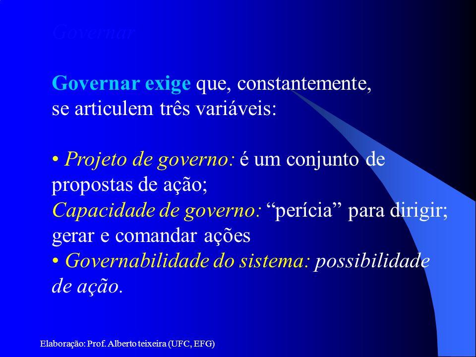Elaboração: Prof. Alberto teixeira (UFC, EFG) Governar Governar exige que, constantemente, se articulem três variáveis: Projeto de governo: é um conju