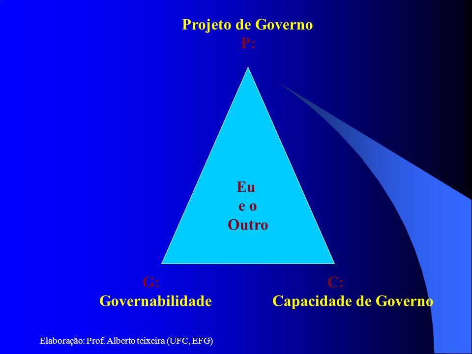 Elaboração: Prof. Alberto teixeira (UFC, EFG) Eu e o Outro Projeto de Governo P: C: Capacidade de Governo G: Governabilidade