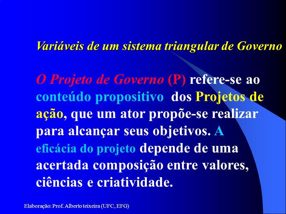 Elaboração: Prof. Alberto teixeira (UFC, EFG) Variáveis de um sistema triangular de Governo O Projeto de Governo (P) refere-se ao conteúdo propositivo