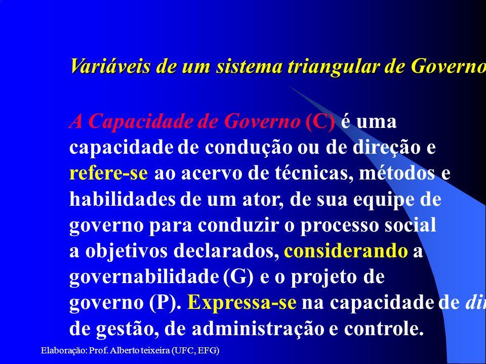 Elaboração: Prof. Alberto teixeira (UFC, EFG) Variáveis de um sistema triangular de Governo A Capacidade de Governo (C) é uma capacidade de condução o
