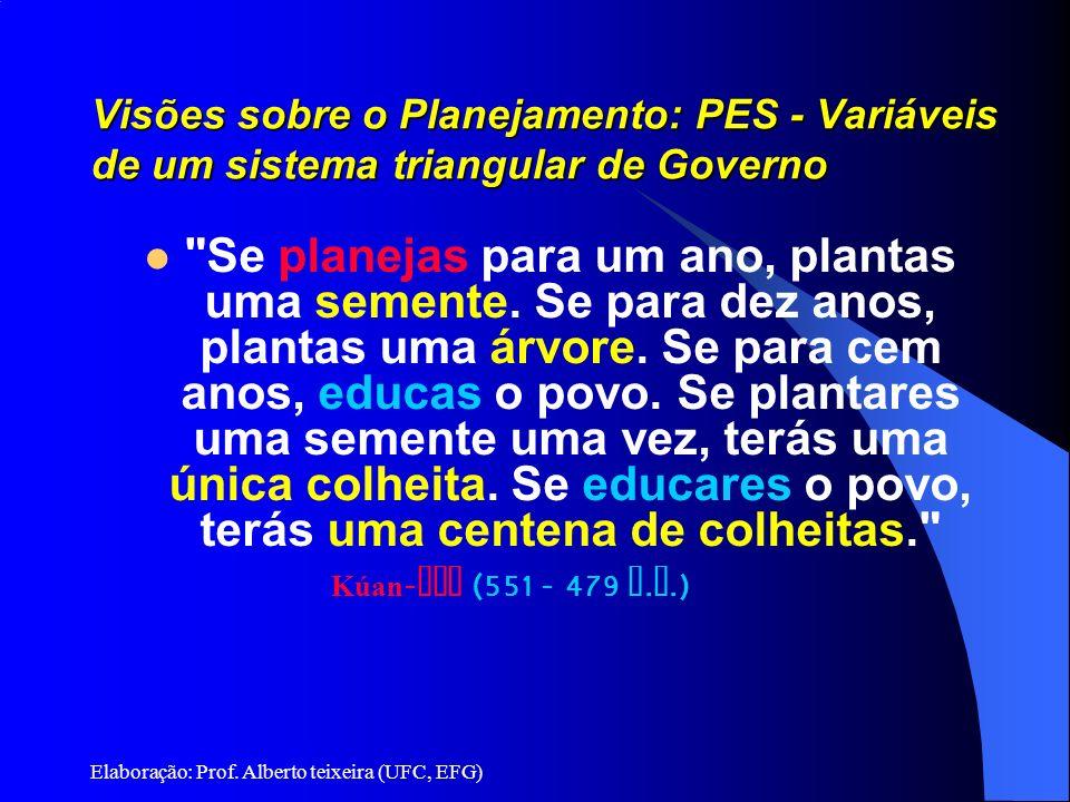 Elaboração: Prof. Alberto teixeira (UFC, EFG) Visões sobre o Planejamento: PES - Variáveis de um sistema triangular de Governo