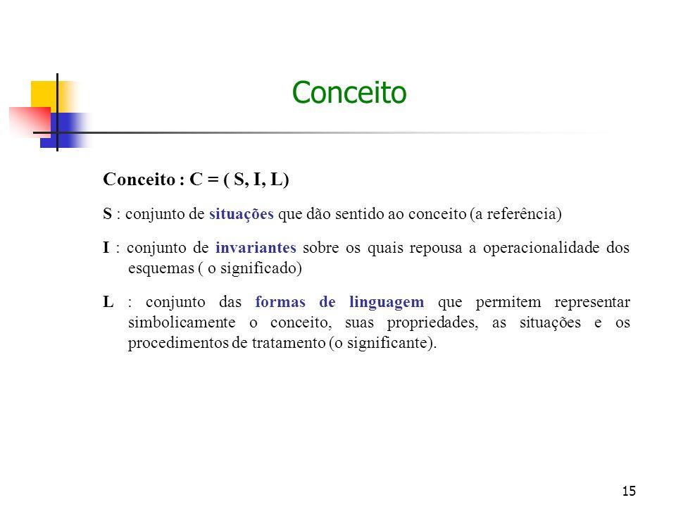 15 Conceito : C = ( S, I, L) S : conjunto de situações que dão sentido ao conceito (a referência) I : conjunto de invariantes sobre os quais repousa a