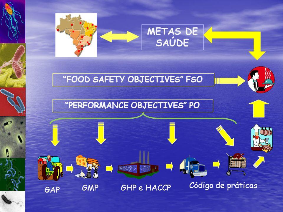 GMP GAP GHP e HACCP Código de práticas METAS DE SAÚDE PERFORMANCE OBJECTIVES PO FOOD SAFETY OBJECTIVES FSO