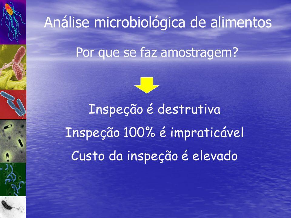 Análise microbiológica de alimentos Por que se faz amostragem? Inspeção é destrutiva Inspeção 100% é impraticável Custo da inspeção é elevado