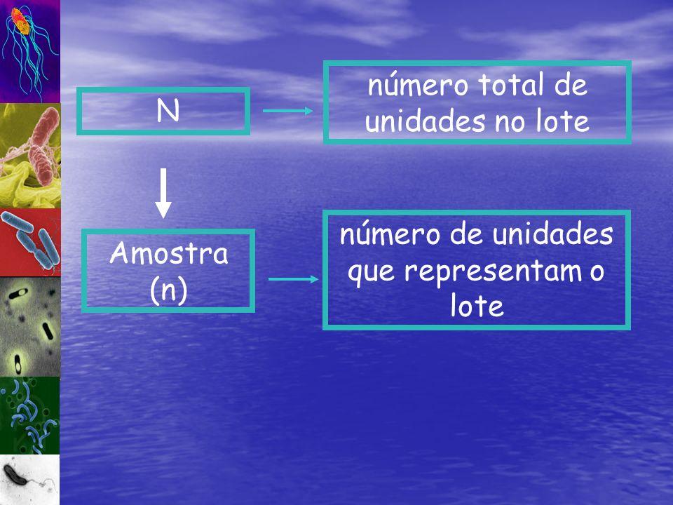 Amostra (n) número de unidades que representam o lote N número total de unidades no lote