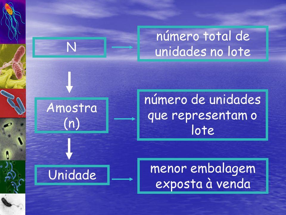 Unidade menor embalagem exposta à venda Amostra (n) número de unidades que representam o lote N número total de unidades no lote