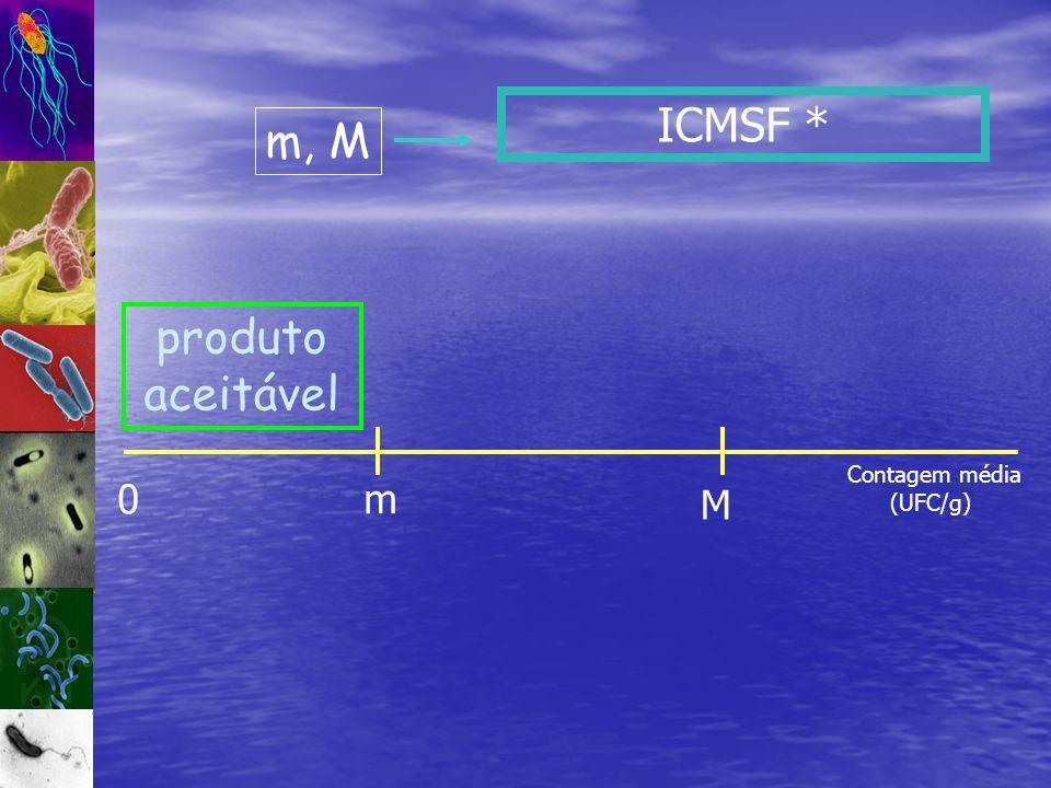 ICMSF * 0m M produto aceitável Contagem média (UFC/g) m, M