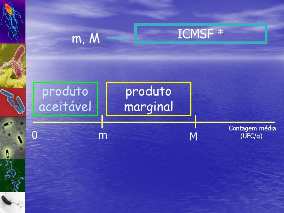 ICMSF * 0m M produto aceitável produto marginal Contagem média (UFC/g) m, M