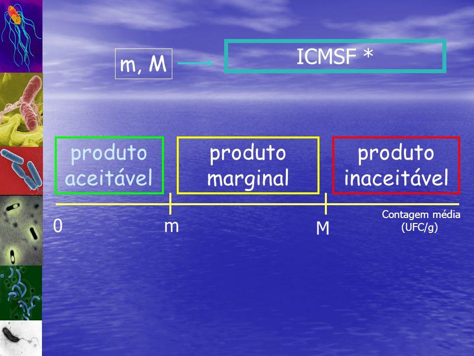 ICMSF * 0m M produto aceitável produto inaceitável produto marginal Contagem média (UFC/g) m, M