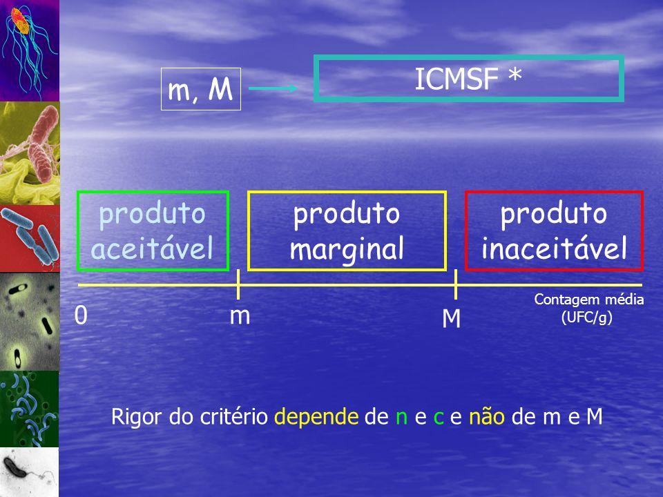 ICMSF * 0m M produto aceitável produto inaceitável produto marginal Rigor do critério depende de n e c e não de m e M Contagem média (UFC/g) m, M