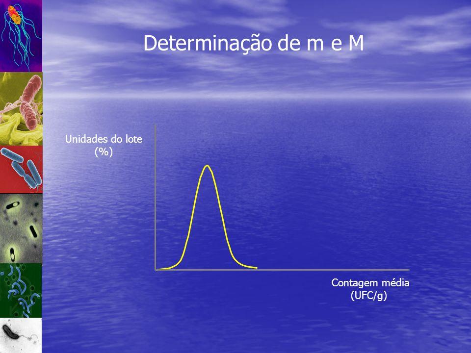 Determinação de m e M Contagem média (UFC/g) Unidades do lote (%)