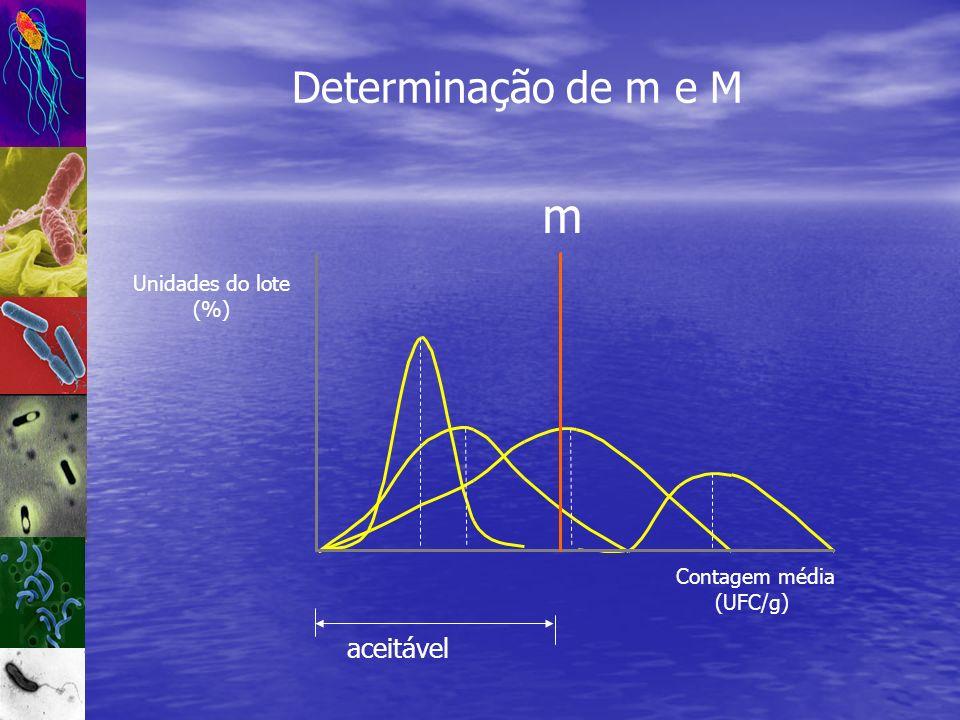 Determinação de m e M aceitável m Unidades do lote (%) Contagem média (UFC/g)
