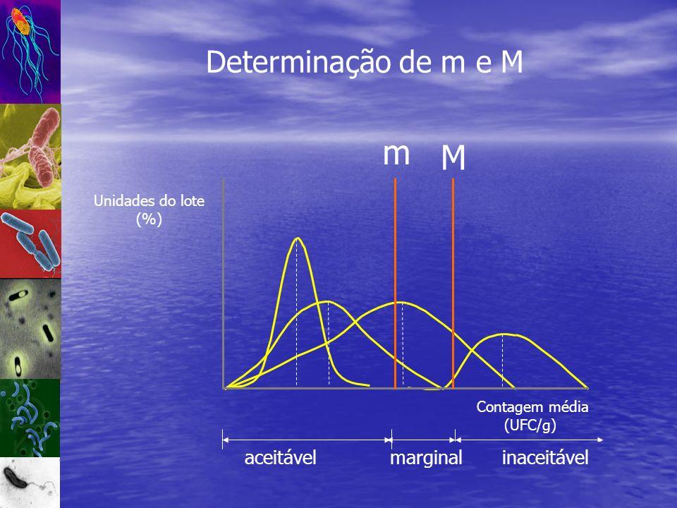 Determinação de m e M marginalinaceitável m M Unidades do lote (%) Contagem média (UFC/g) aceitável